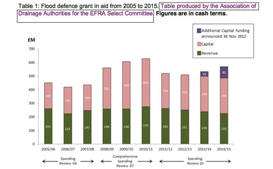 flood-defence-spending-graph