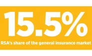 RSA's share of the general insurance market is 15.5 per cent