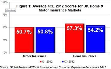 global-reviews-quarterly-insurance-barometer-2012-figure-1