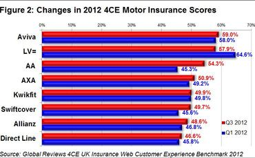 global-reviews-quarterly-insurance-barometer-2012-figure-2