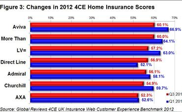 global-reviews-quarterly-insurance-barometer-2012-figure-3