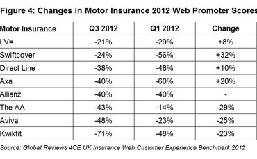 global-reviews-quarterly-insurance-barometer-2012-figure-4