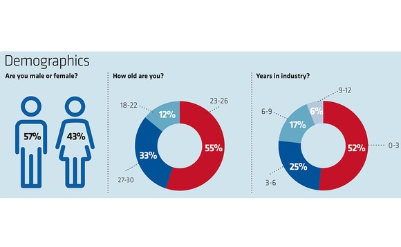 young-insurer-demographics