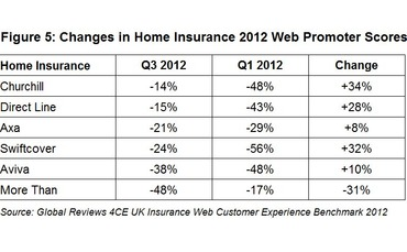 global-reviews-quarterly-insurance-barometer-2012-figure-5