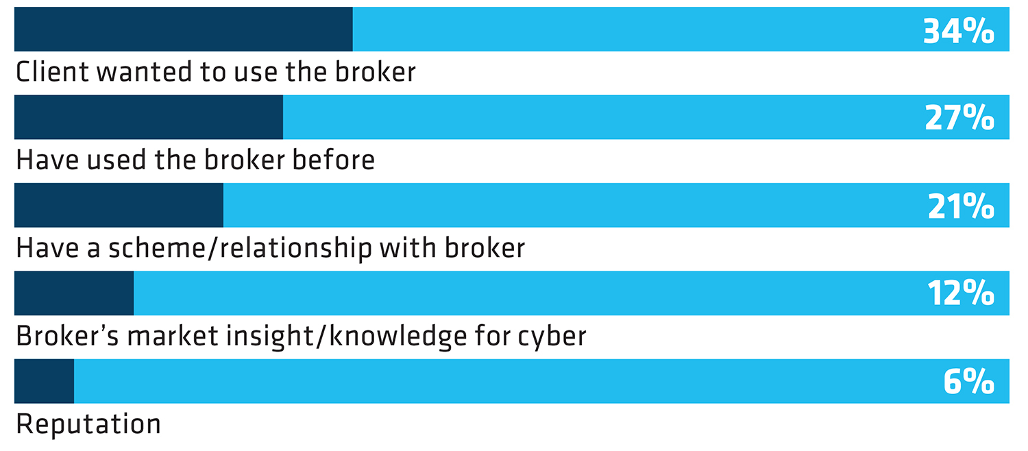 5 REASONS WHY INSURERS CHOSE BROKER FOR CYBER BUSINESS
