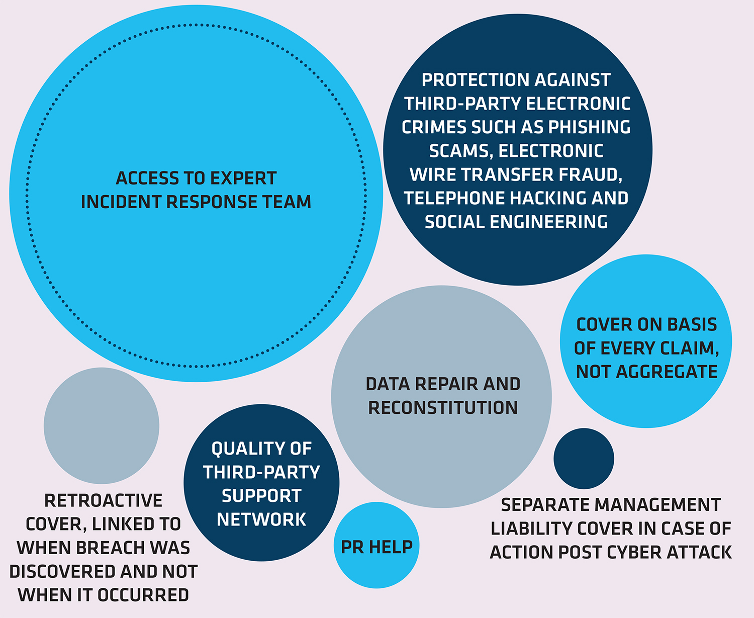 7 THE MOST IMPORTANT FACTORS FOR A CYBER POLICY