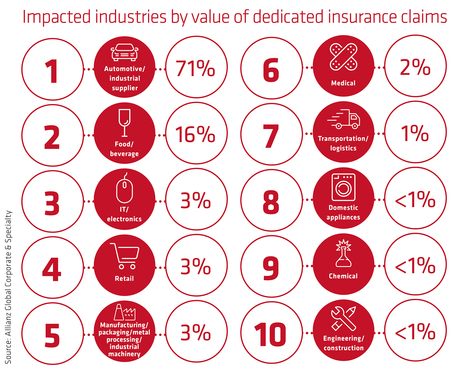 Impacted industries by value of dedicated insurance claims