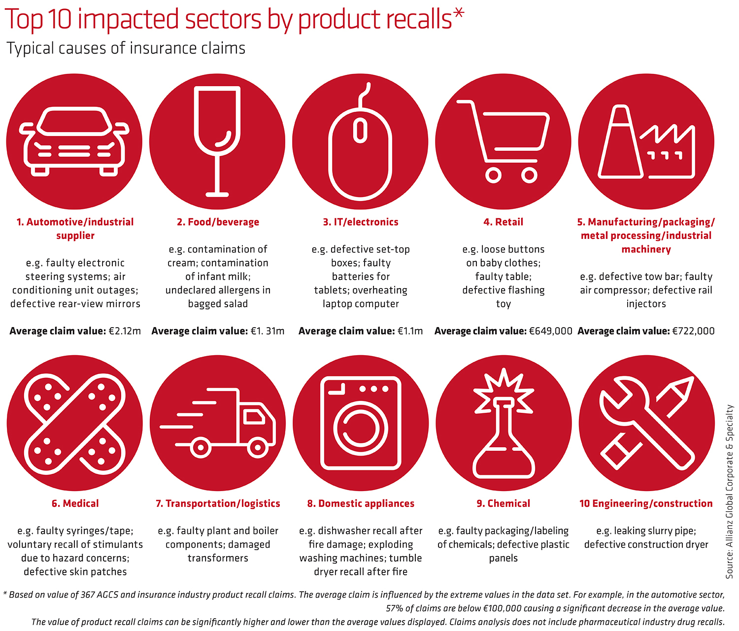 Top 10 impacted sectors by product recalls