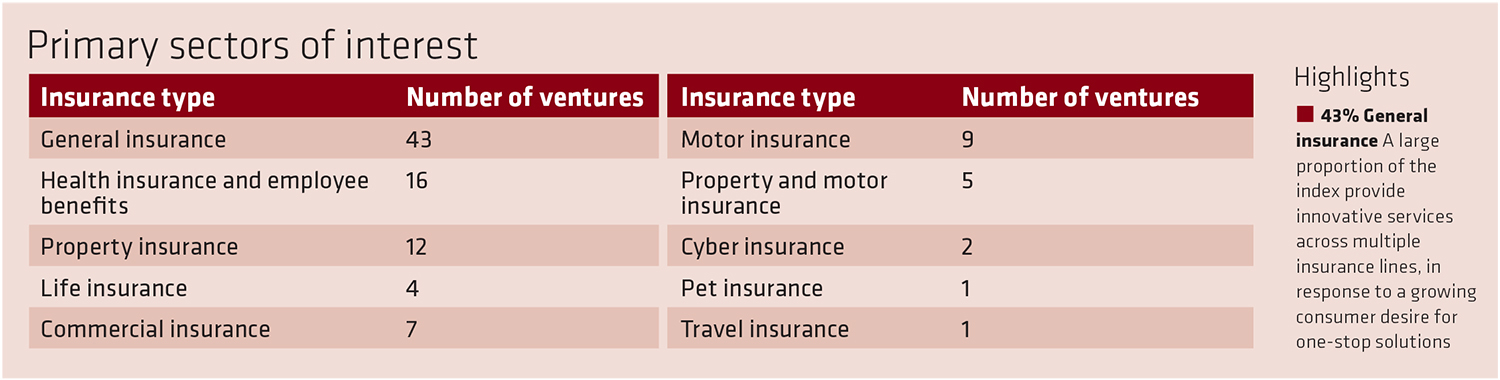 insurtech-primary-sectors