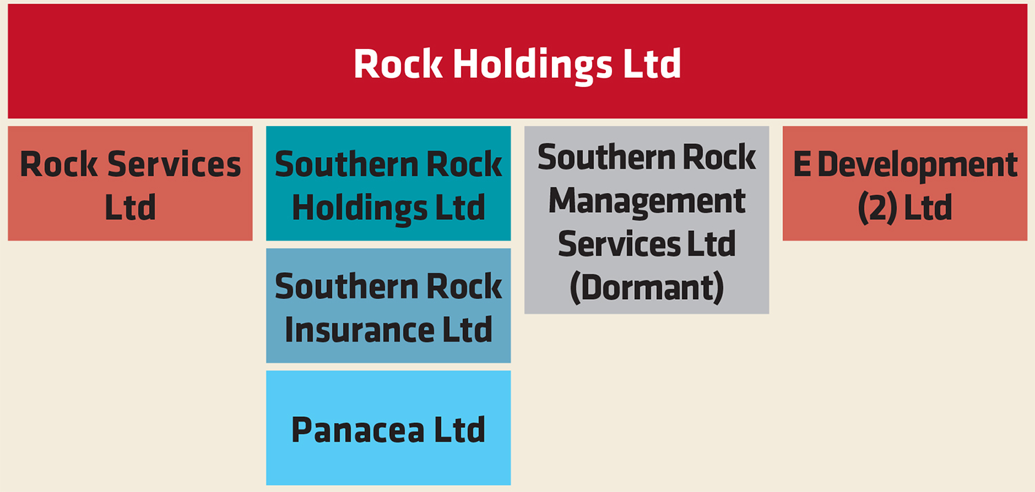 rock holdings company structure