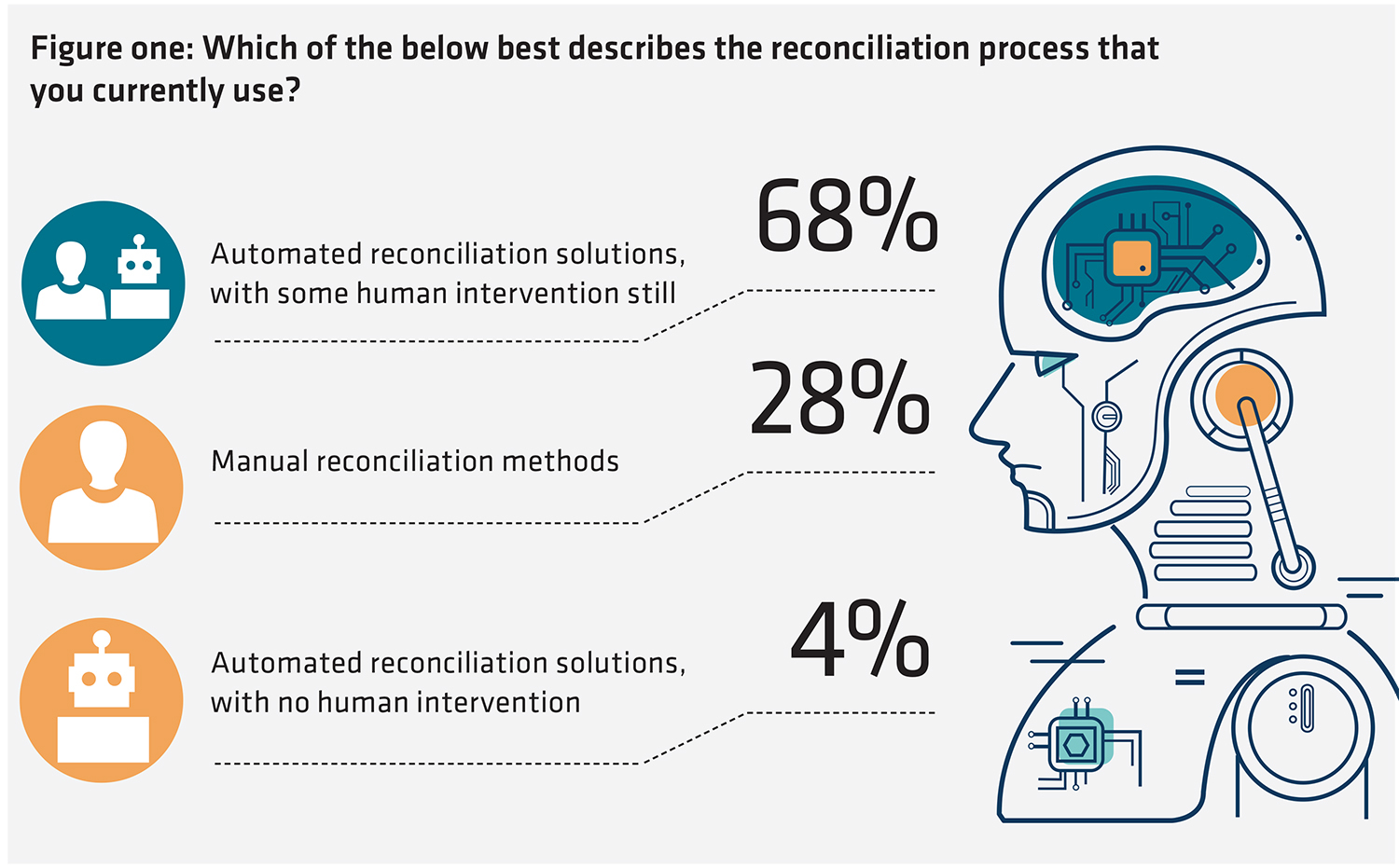 Reconciliation research - figure 1
