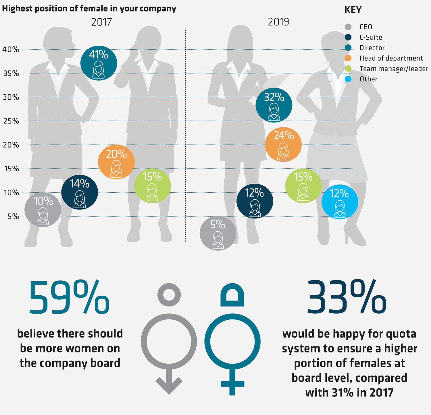 Insurance census 2019 - 2 female leadership