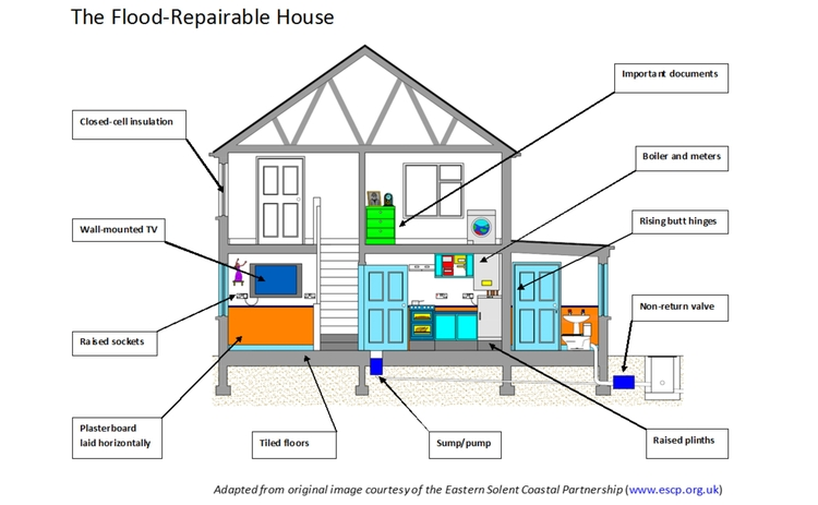 Flood repairable house
