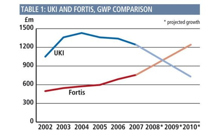 Graph from Post 020709 UKI and Fortis GWP comparison